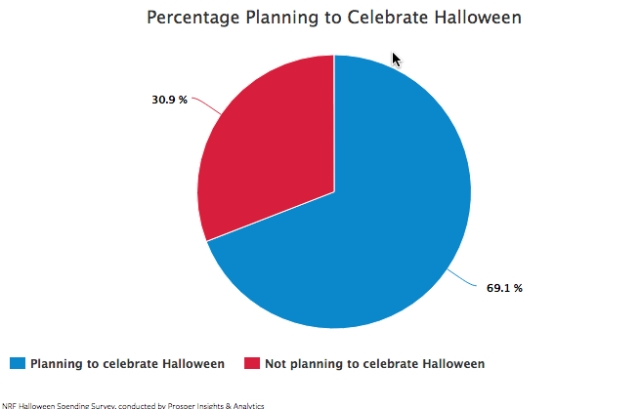 halloween-chart